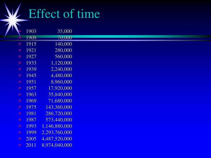 Effect of time