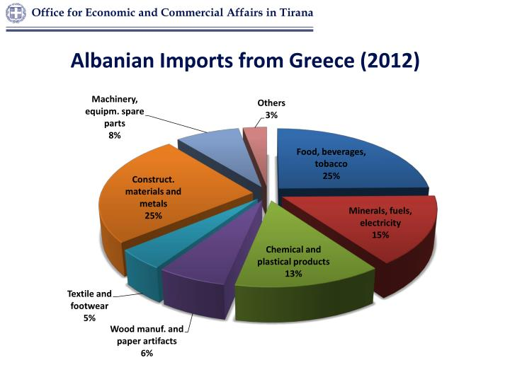 Albanian Imports from Greece (2012)
