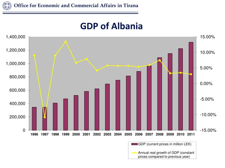 Office for Economic and Commercial Affairs in Tirana