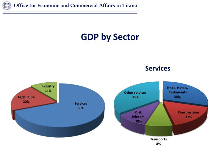 GDP by Sector