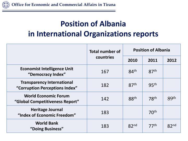 Position of Albania