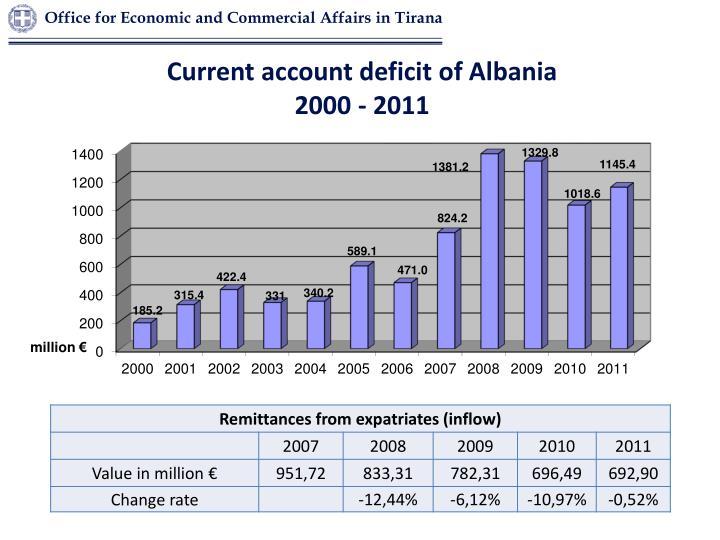 Current account deficit of Albania