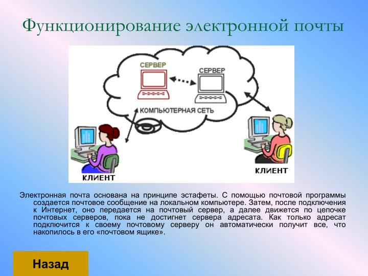 Функционирование электронной почты