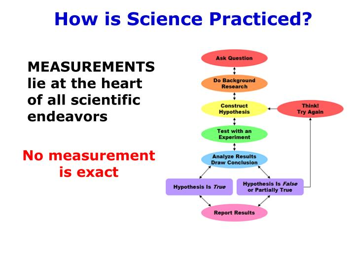 How is Science Practiced?