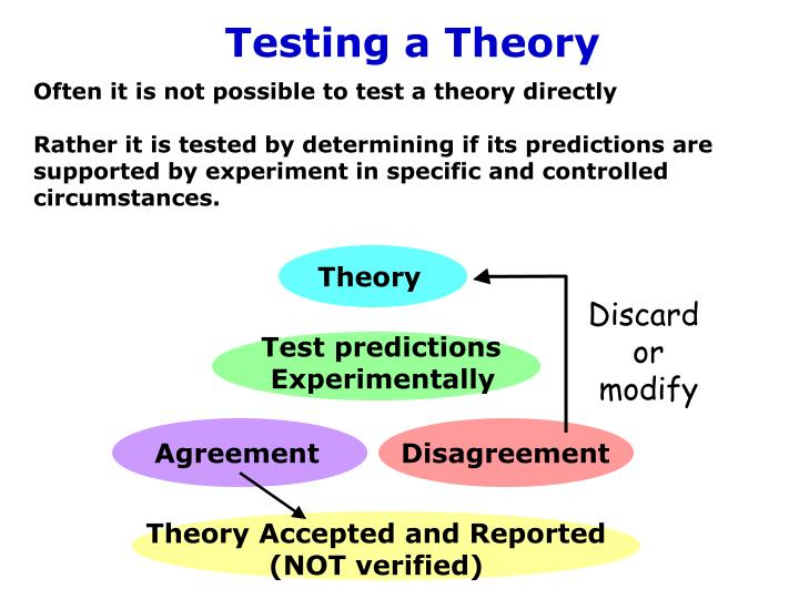 Testing a Theory