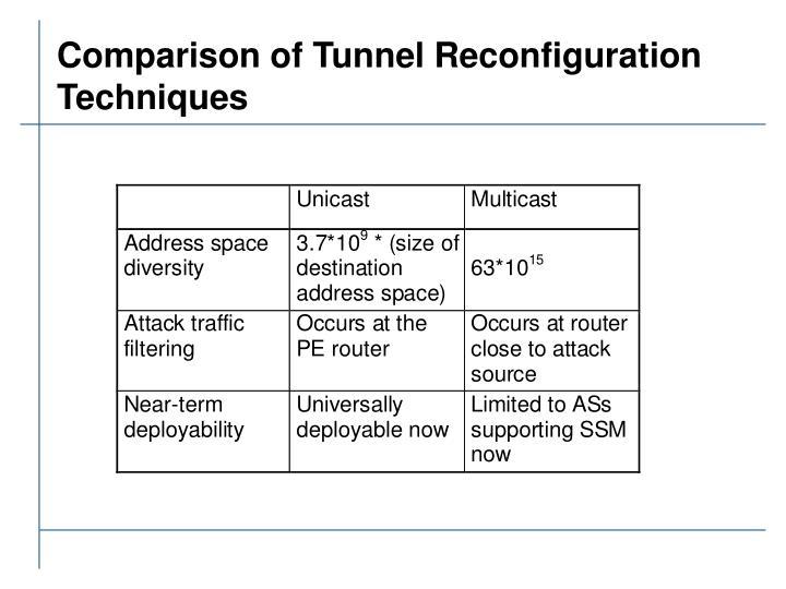 Comparison of Tunnel Reconfiguration Techniques