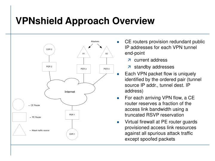 VPNshield Approach Overview