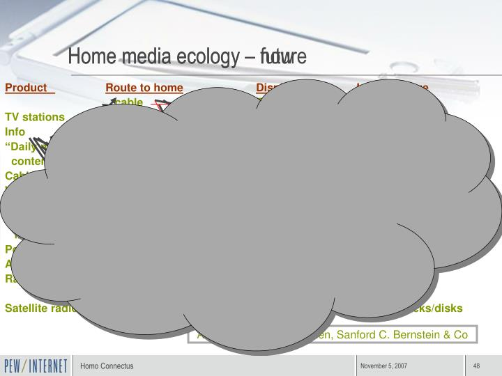Home media ecology – now