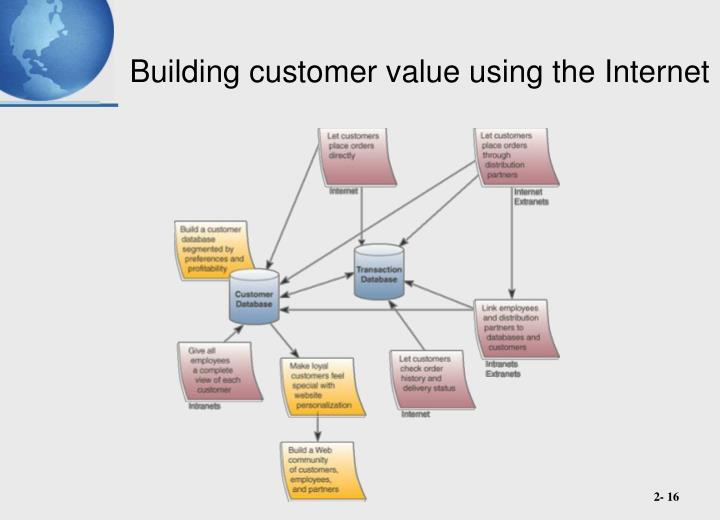 Building customer value using the Internet