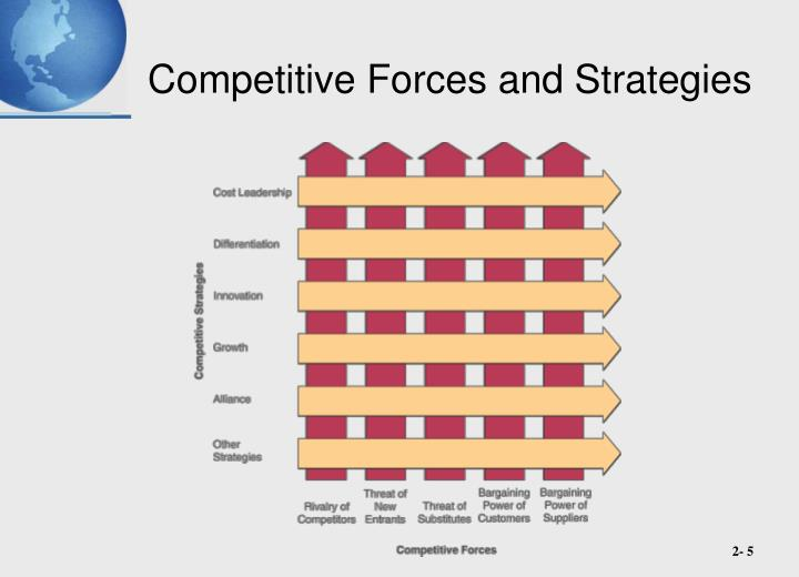 Competitive Forces and Strategies