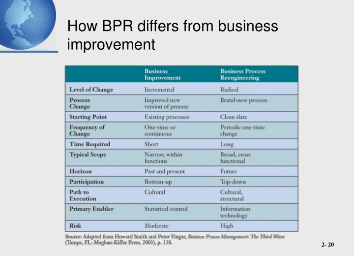 How BPR differs from business improvement