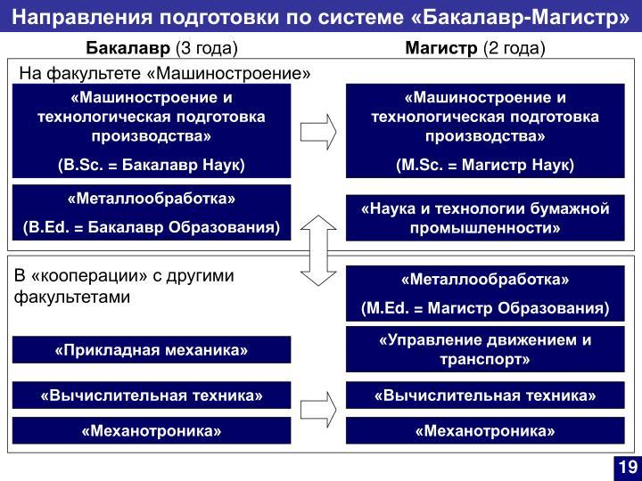 Направления подготовки по системе «Бакалавр-Магистр»