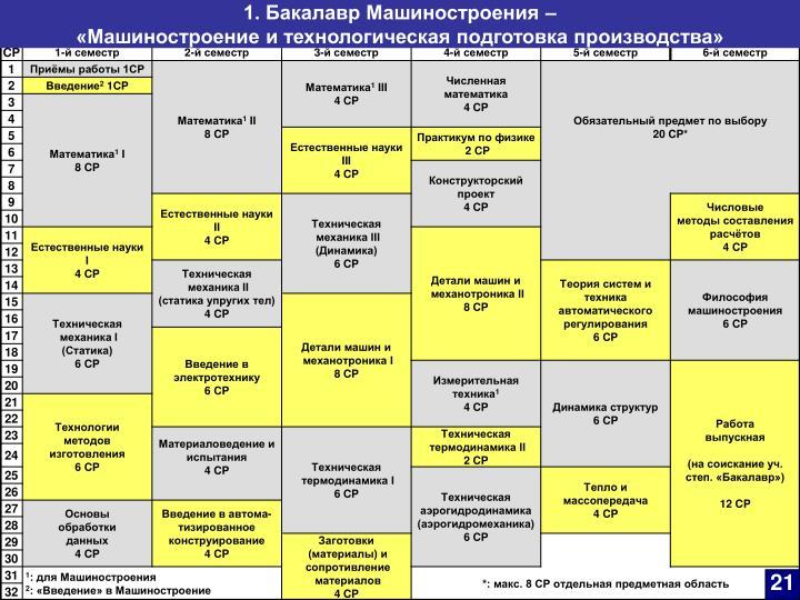 1. Бакалавр Машиностроения –