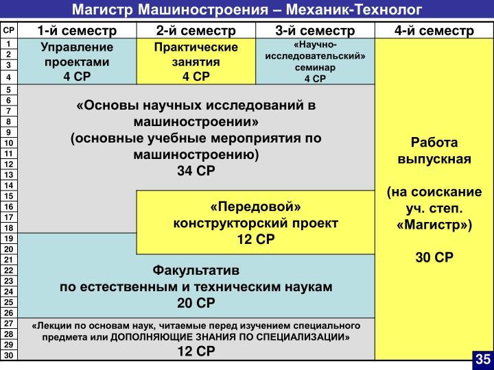 Магистр Машиностроения – Механик-Технолог