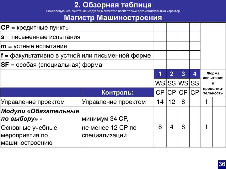 2. Обзорная таблица
