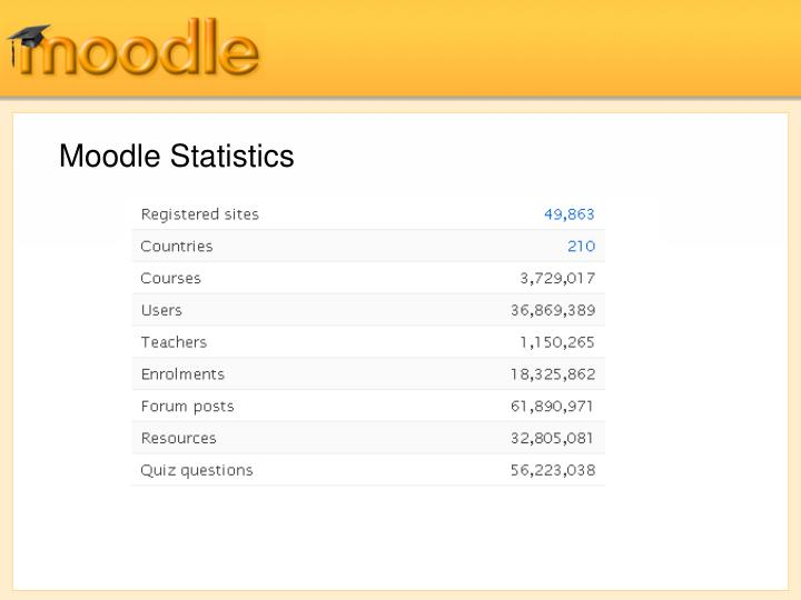 Moodle Statistics