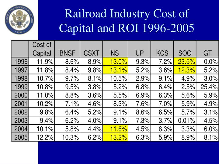 Railroad Industry Cost of Capital and ROI 1996-2005
