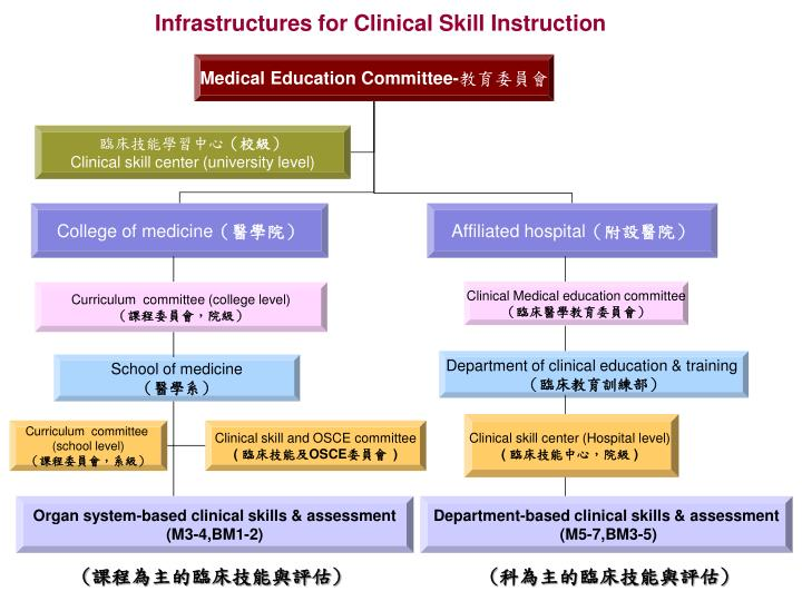 Infrastructures for clinical skill instruction