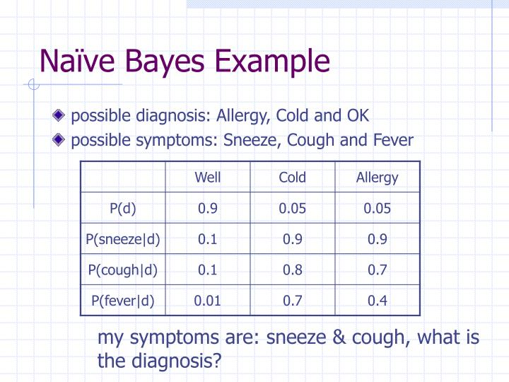 Naïve Bayes Example