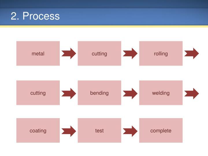 2. Process