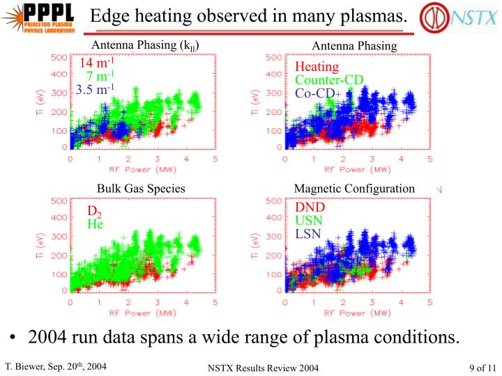 Edge heating observed in many plasmas.
