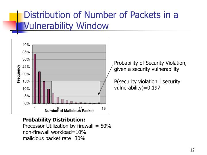 calculate the window of vulnerability Jvn ipedia vulnerability id is a  and provides a cvss base score along with the metric values used to calculate the  cvss caliculator pops up in a new window.
