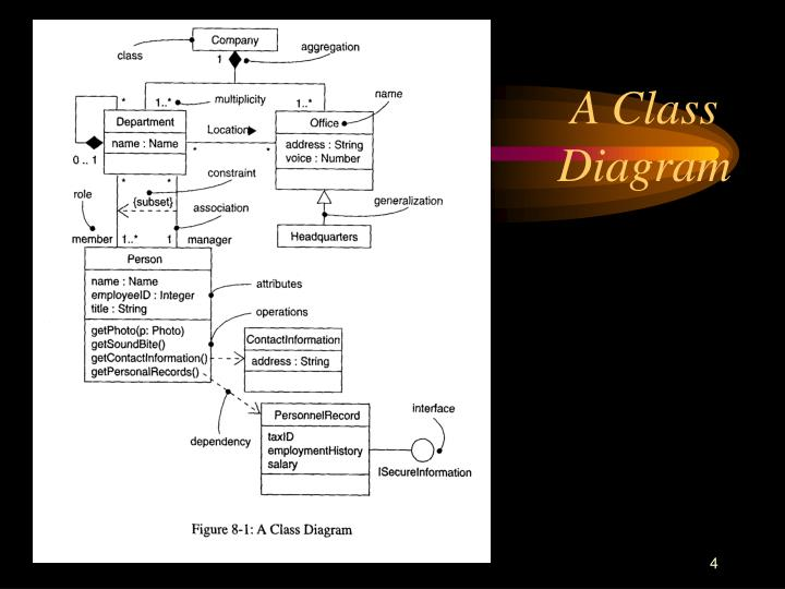 Class diagram powerpoint presentation search for wiring diagrams class diagram powerpoint presentation images gallery ccuart Image collections