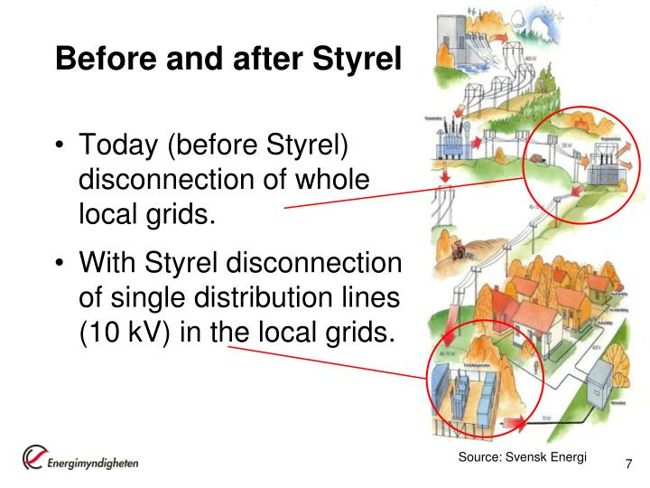 Before and after Styrel
