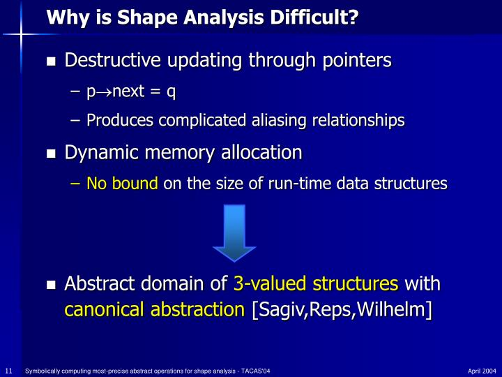 Why is Shape Analysis Difficult?