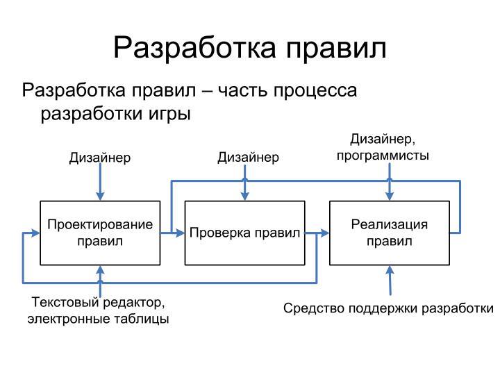 Разработка правил – часть процесса разработки игры