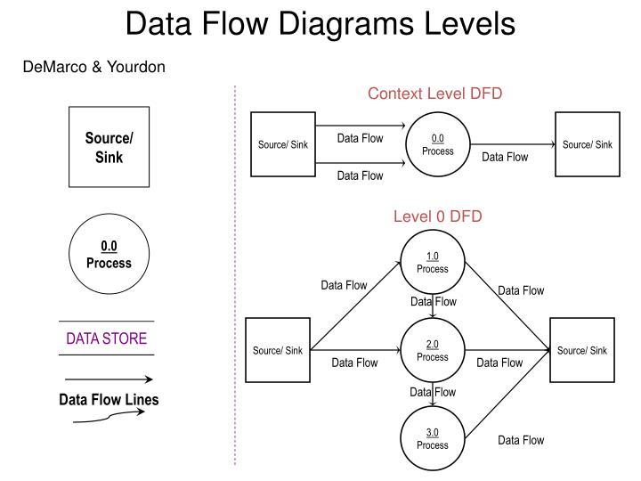 Data Flow Diagrams Levels