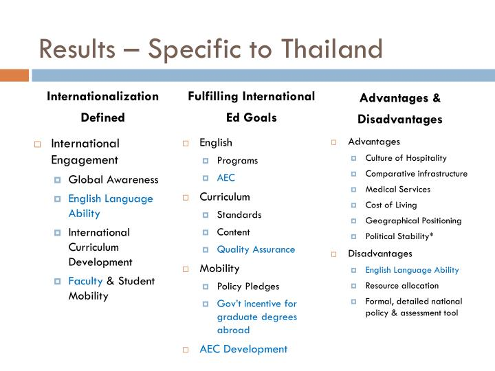 Results – Specific to Thailand