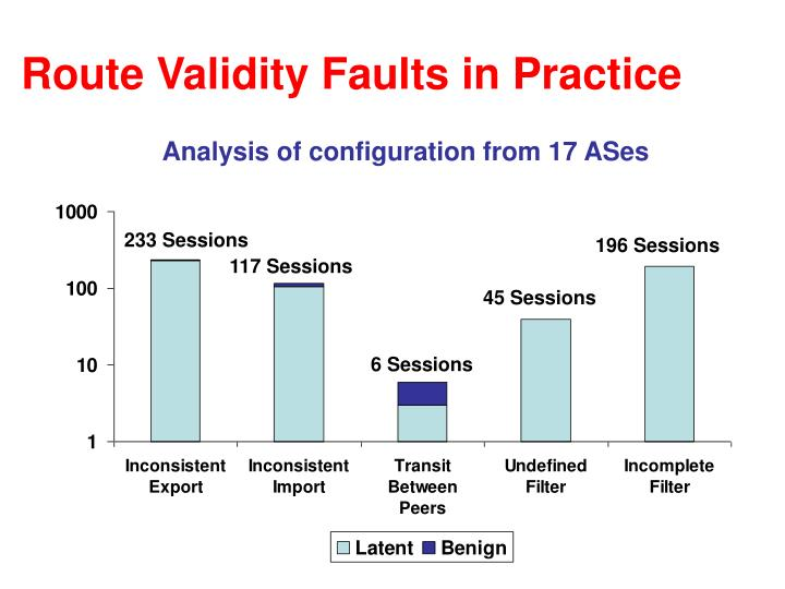 Route Validity Faults in Practice