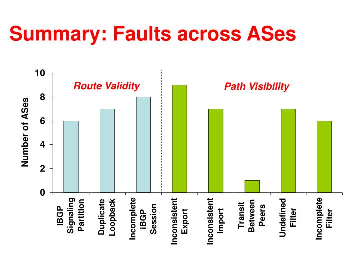 Summary: Faults across ASes
