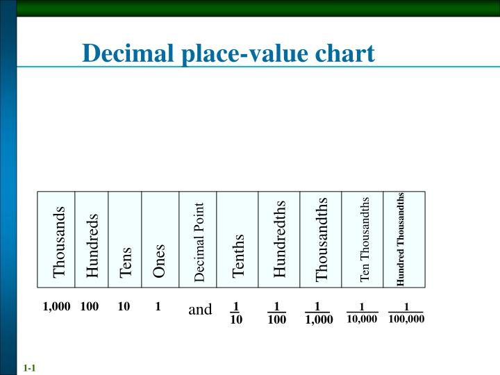 Ppt Decimal Place Value Chart Powerpoint Presentation Id6422612