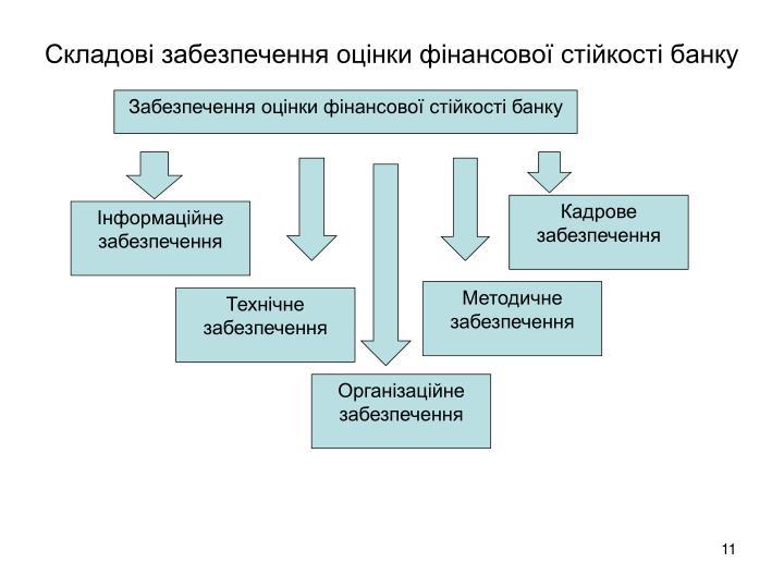 Складові забезпечення оцінки фінансової стійкості банку