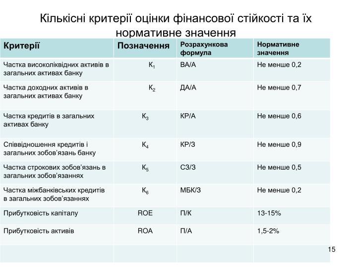 Кількісні критерії оцінки фінансової стійкості та їх нормативне значення