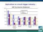agriculture is a much bigger industry