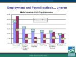employment and payroll outlook uneven