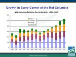 growth in every corner of the mid columbia