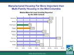 manufactured housing far more important than multi family housing in the mid columbia