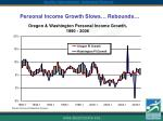 personal income growth slows rebounds