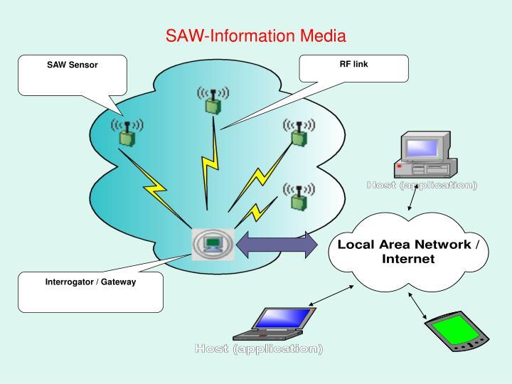 SAW Sensor