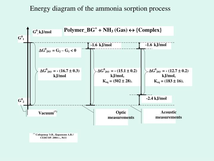 Energy diagram of the ammonia sorption process