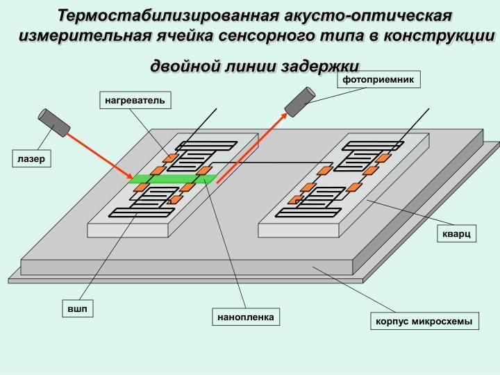 Термостабилизированная акусто-оптическая