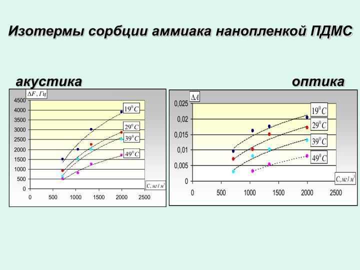 Изотермы сорбции аммиака нанопленкой ПДМС