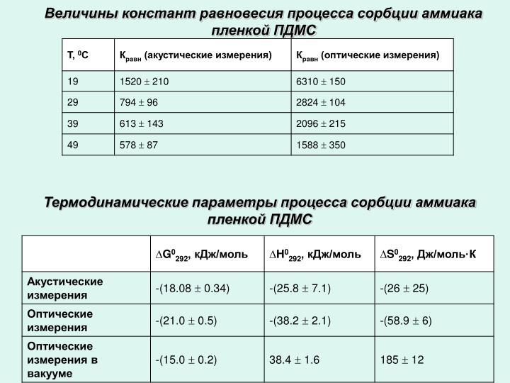 Величины констант равновесия процесса сорбции аммиака пленкой ПДМС