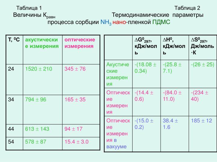 Таблица 1                                                                                        Таблица 2