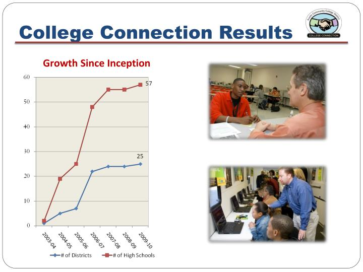 College Connection Results