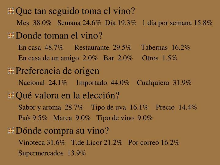 Que tan seguido toma el vino?